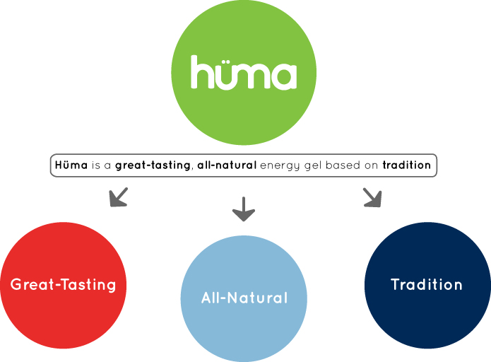 Huma Chia Energy Gel @ Medved Running & Walking Outfitters